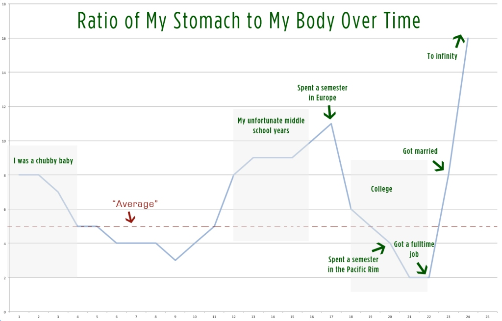 Ratio of My Stomach to My Body Over Time